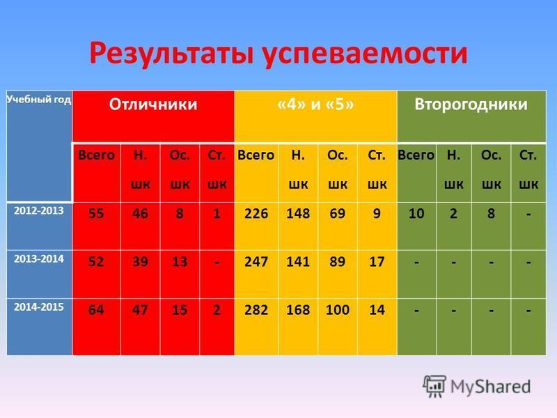 Результаты успеваемости Учебный год Отличники«4» и «5»Второгодники Всего Н. шк Ос. шк Ст. шк Всего Н. шк Ос. шк Ст. шк Всего Н. шк Ос. шк Ст. шк 2012-2013 5546812261486991028- 2013-2014 523913-2471418917---- 2014-2015 644715228216810014----