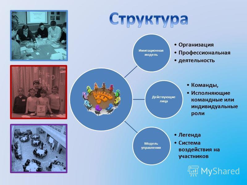 Имитационная модель Организация Профессиональная деятельность Действующие лица Команды, Исполняющие командные или индивидуальные роли Модель управления Легенда Система воздействия на участников