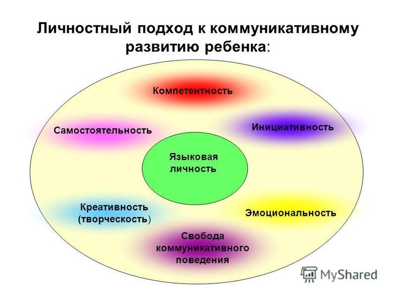 Личностный подход к коммуникативному развитию ребенка: Языковая личность Свобода коммуникативного поведения Эмоциональность Креативность (творческость) Инициативность Самостоятельность Компетентность