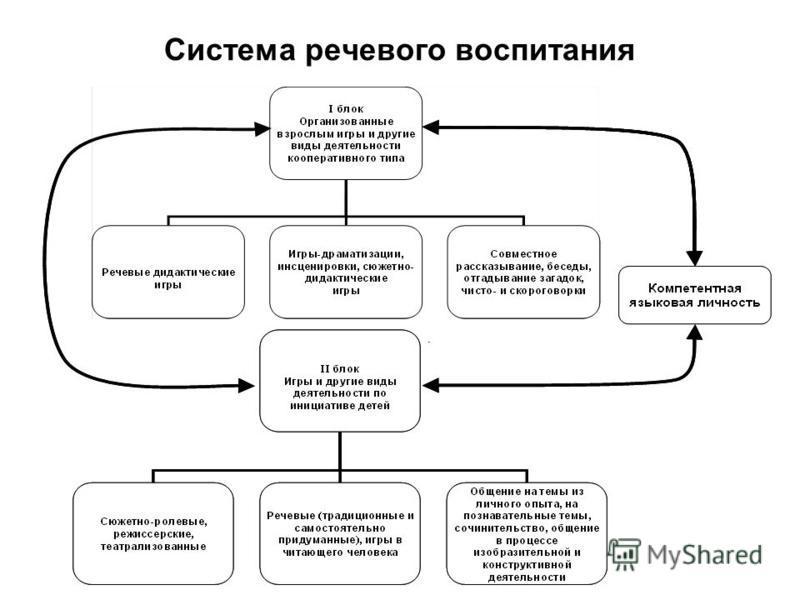Система речевого воспитания