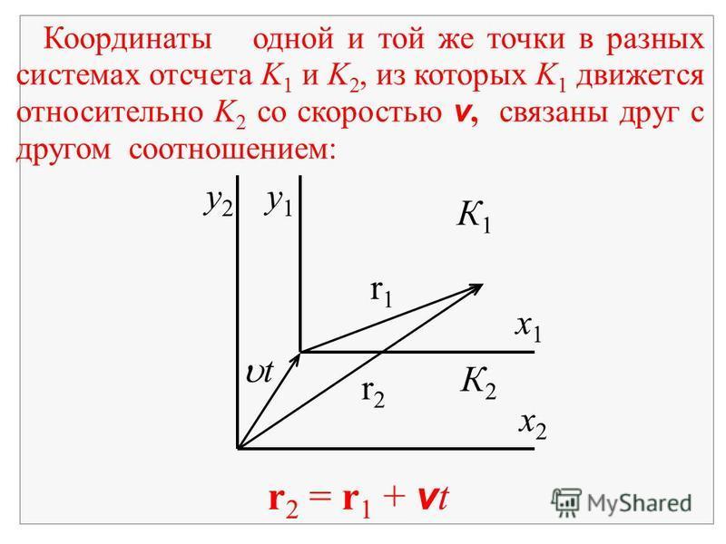 r 2 = r 1 + v t Координаты одной и той же точки в разных системах отсчета K 1 и K 2, из которых K 1 движется относительно K 2 со скоростью v, связаны друг с другом соотношением: y2y2 y1y1 К1К1 К2К2 x2x2 x1x1 r1r1 r2r2 t