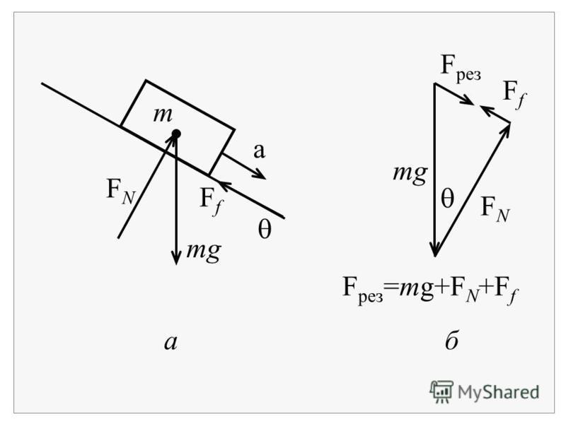 aб mg m FNFN FfFf FNFN FfFf F рез a F рез =mg+F N +F f