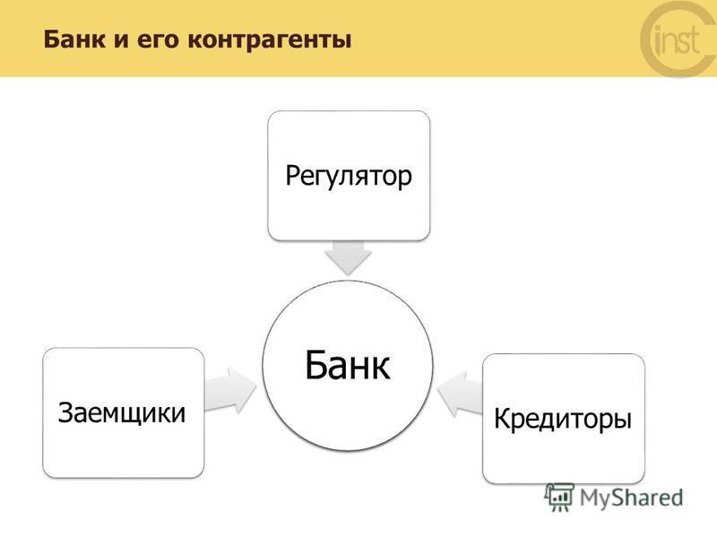Банк и его контрагенты Банк Кредиторы РегуляторЗаемщики Банк
