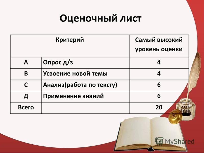 Оценочный лист Критерий Самый высокий уровень оценки АОпрос д/з 4 ВУсвоение новой темы 4 САнализ(работа по тексту)6 ДПрименение знаний 6 Всего 20
