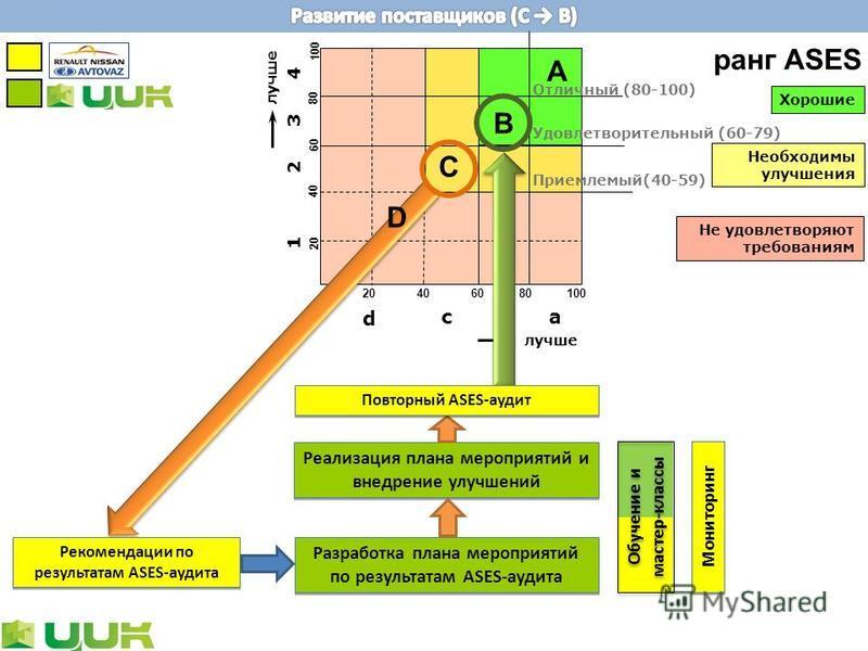 лучше abc d 1 4 3 2 A B C 20406080100 20 40 60 80 100 D Обучение и мастер-классы Рекомендации по результатам ASES-аудита Реализация плана мероприятий и внедрение улучшений Разработка плана мероприятий по результатам ASES-аудита Мониторинг Повторный A