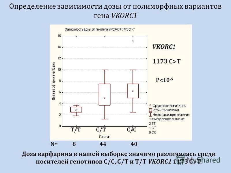 Определение зависимости дозы от полиморфных вариантов гена VKORC1 VKORC1 1173 C>T P<10 -5 T/TC/TC/C N=84440 Доза варфарина в нашей выборке значимо различалась среди носителей генотипов C/C, C/T и T/T VKORC1 1173 C>T.