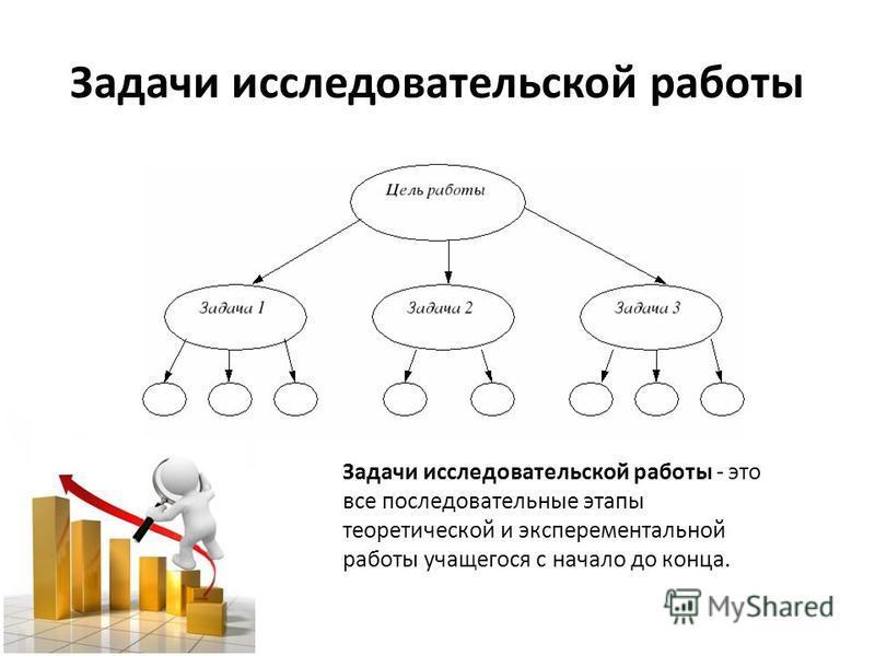 Задачи исследовательской работы Задачи исследовательской работы - это все последовательные этапы теоретической и экспериментальной работы учащегося с начало до конца.