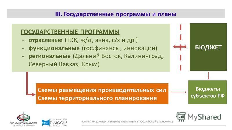 WORLD CONFLICT MAP III. Государственные программы и планы СТРАТЕГИЧЕСКОЕ УПРАВЛЕНИЕ РАЗВИТИЕМ В РОССИЙСКОЙ ЭКОНОМИКЕ ГОСУДАРСТВЕННЫЕ ПРОГРАММЫ -отраслевые (ТЭК, ж/д, авиа, с/х и др.) -функциональные (гос.финансы, инновации) -региональные (Дальний Вос