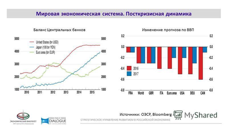 WORLD CONFLICT MAP Мировая экономическая система. Посткризисная динамика СТРАТЕГИЧЕСКОЕ УПРАВЛЕНИЕ РАЗВИТИЕМ В РОССИЙСКОЙ ЭКОНОМИКЕ Источники: ОЭСР, Bloomberg Баланс Центральных банков Изменение прогноза по ВВП
