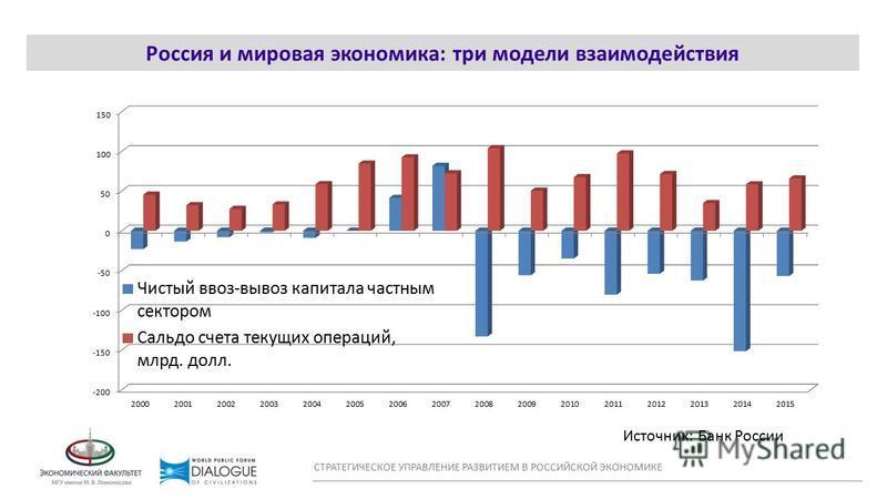 WORLD CONFLICT MAP Россия и мировая экономика: три модели взаимодействия СТРАТЕГИЧЕСКОЕ УПРАВЛЕНИЕ РАЗВИТИЕМ В РОССИЙСКОЙ ЭКОНОМИКЕ Источник: Банк России