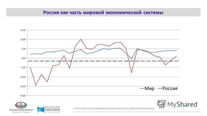 WORLD CONFLICT MAP Россия как часть мировой экономической системы СТРАТЕГИЧЕСКОЕ УПРАВЛЕНИЕ РАЗВИТИЕМ В РОССИЙСКОЙ ЭКОНОМИКЕ