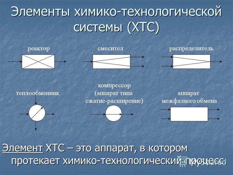 Элементы химико-технологической системы (ХТС) Элемент ХТС – это аппарат, в котором протекает химико-технологический процесс. реактор аппарат межфазного обмена теплообменник смеситель распределитель компрессор (аппарат типа сжатие-расширение)