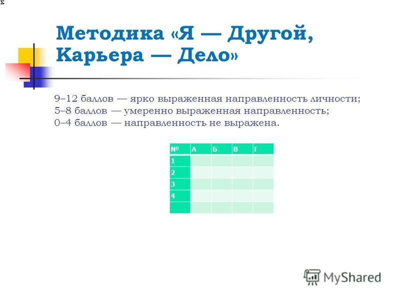 9–12 баллов ярко выраженная направленность личности; 5–8 баллов умеренно выраженная направленность; 0–4 баллов направленность не выражена. Методика «Я Другой, Карьера Дело» АБВГ 1 2 3 4