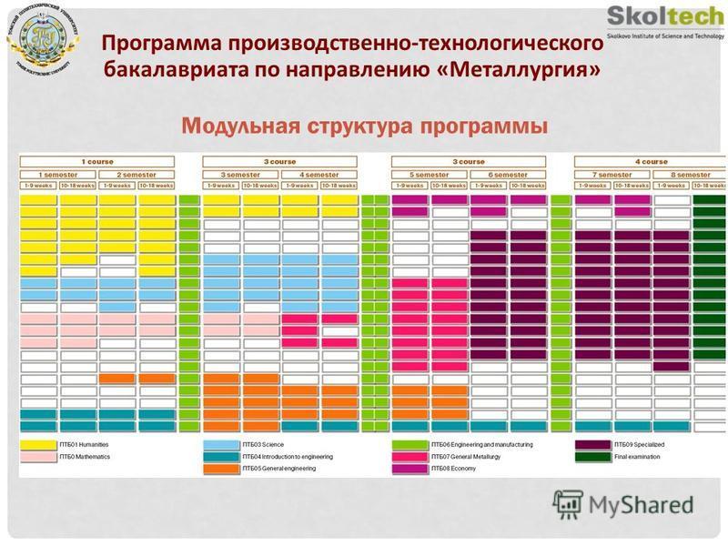 Модульная структура программы Программа производственно-технологического бакалавриата по направлению «Металлургия»