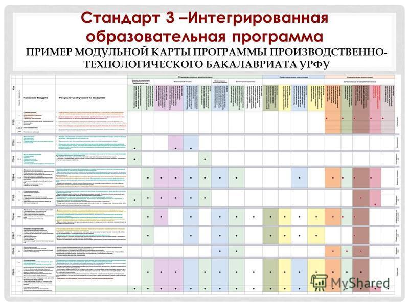 31 ПРИМЕР МОДУЛЬНОЙ КАРТЫ ПРОГРАММЫ ПРОИЗВОДСТВЕННО- ТЕХНОЛОГИЧЕСКОГО БАКАЛАВРИАТА УРФУ Стандарт 3 –Интегрированная образовательная программа