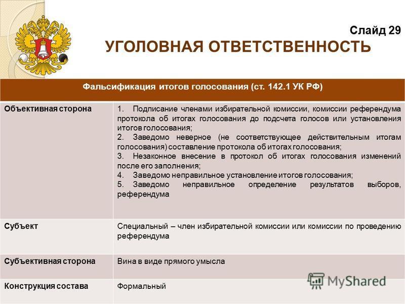 Фальсификация итогов голосования (ст. 142.1 УК РФ) Объективная сторона 1. Подписание членами избирательной комиссии, комиссии референдума протокола об итогах голосования до подсчета голосов или установления итогов голосования; 2. Заведомо неверное (н