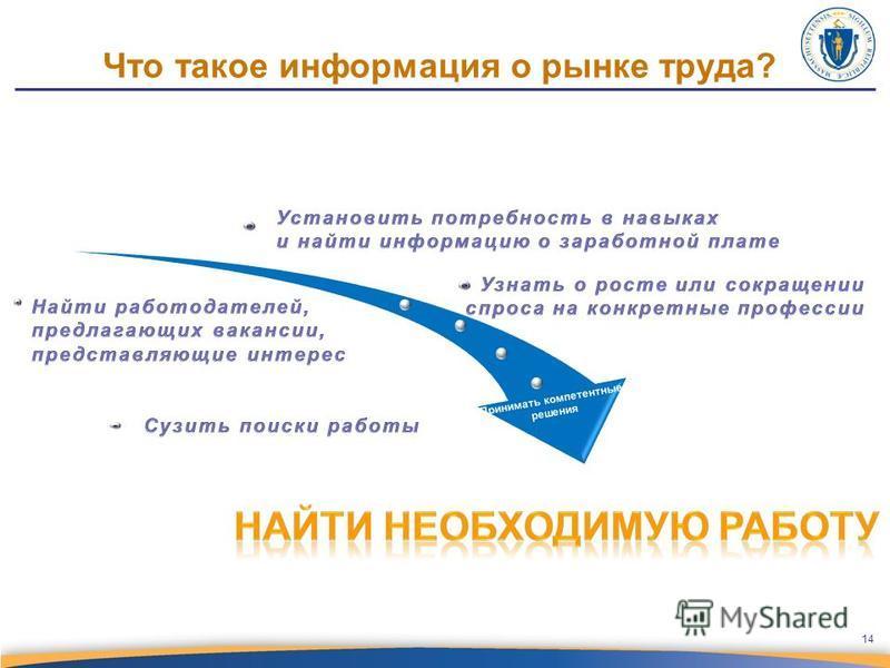 Что такое информация о рынке труда? Принимать компетентные решения 14