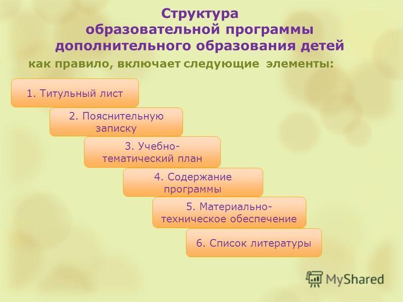 Структура образовательной программы дополнительного образования детей как правило, включает следующие элементы: 1. Титульный лист 4. Содержание программы 6. Список литературы 2. Пояснительную записку 3. Учебно- тематический план 5. Материально- техни