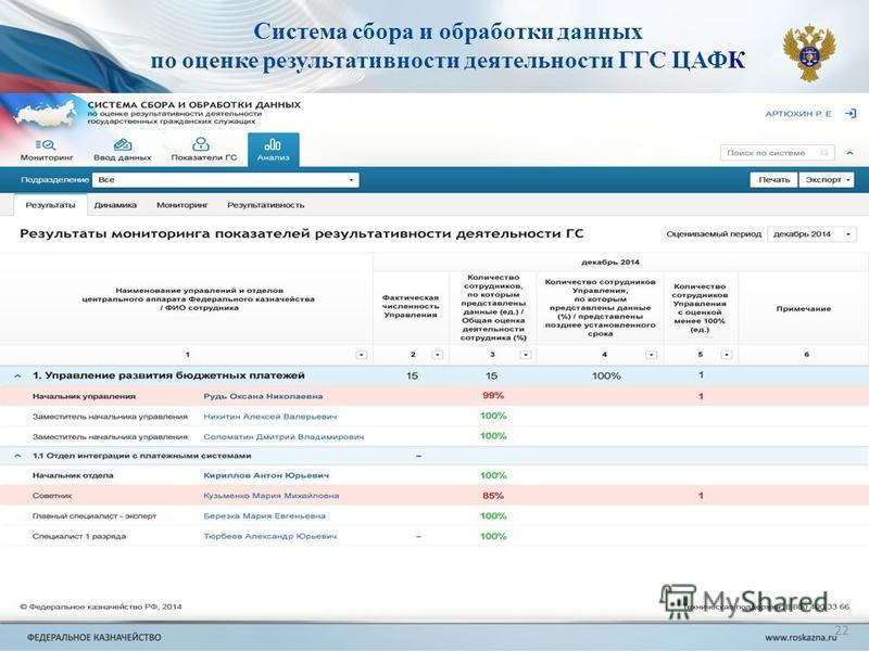 22 Система сбора и обработки данных по оценке результативности деятельности ГГС ЦАФК