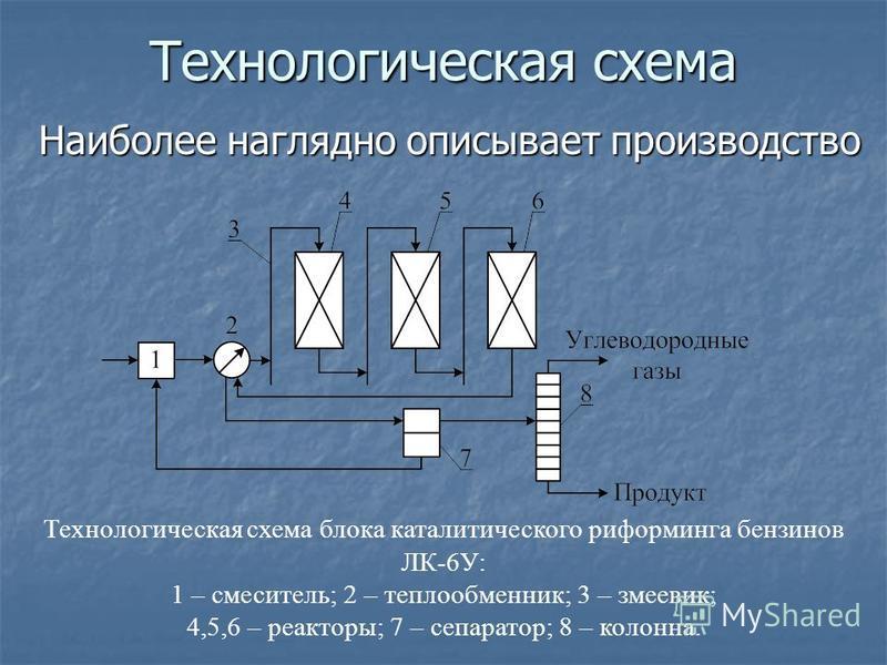 Технологическая схема Наиболее наглядно описывает производство Технологическая схема блока каталитического риформинга бензинов ЛК-6У: 1 – смеситель; 2 – теплообменник; 3 – змеевик; 4,5,6 – реакторы; 7 – сепаратор; 8 – колонна.