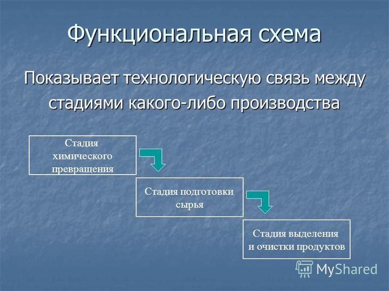 Функциональная схема Показывает технологическую связь между стадиями какого-либо производства Стадия подготовки сырья Стадия химического превращения Стадия выделения и очистки продуктов