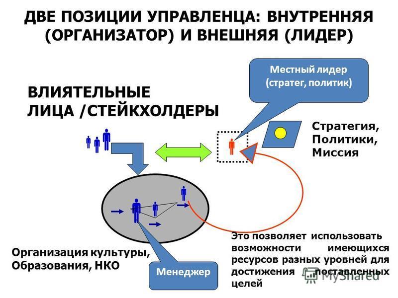 ДВЕ ПОЗИЦИИ УПРАВЛЕНЦА: ВНУТРЕННЯЯ (ОРГАНИЗАТОР) И ВНЕШНЯЯ (ЛИДЕР) Организация культуры, Образования, НКО ВЛИЯТЕЛЬНЫЕ ЛИЦА /СТЕЙКХОЛДЕРЫ Менеджер Местный лидер (стратег, политик) Стратегия, Политики, Миссия Это позволяет использовать возможности имею