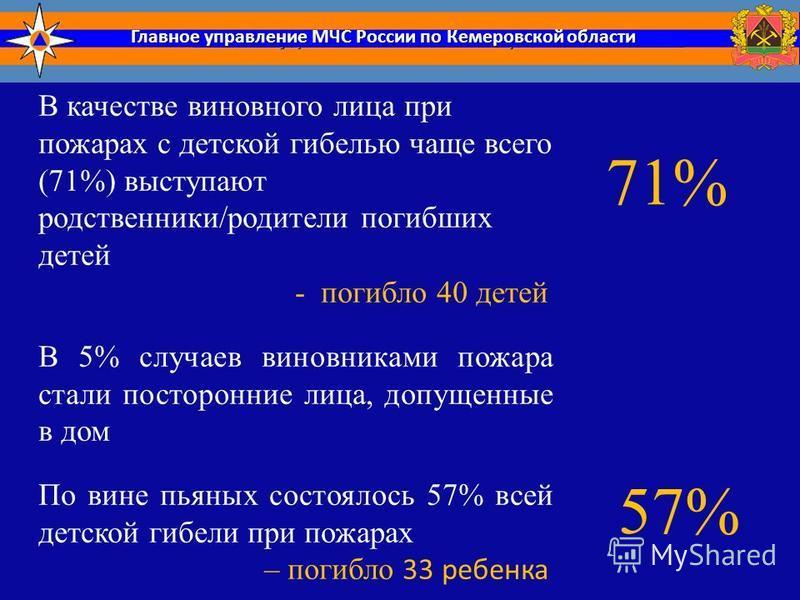 Главное управление МЧС России по Кемеровской области В качестве виновного лица при пожарах с детской гибелью чаще всего (71%) выступают родственники/родители погибших детей - погибло 40 детей В 5% случаев виновниками пожара стали посторонние лица, до