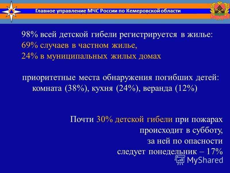 Главное управление МЧС России по Кемеровской области 98% всей детской гибели регистрируется в жилье: 69% случаев в частном жилье, 24% в муниципальных жилых домах приоритетные места обнаружения погибших детей: комната (38%), кухня (24%), веранда (12%)