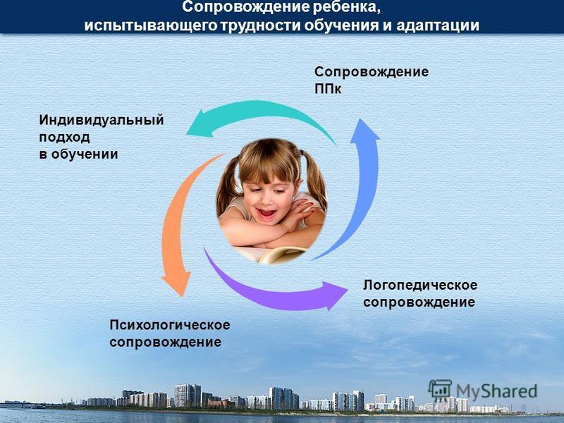 Сопровождение ребенка, испытывающего трудности обучения и адаптации Сопровождение ППк Индивидуальный подход в обучении Логопедическое сопровождение Психологическое сопровождение