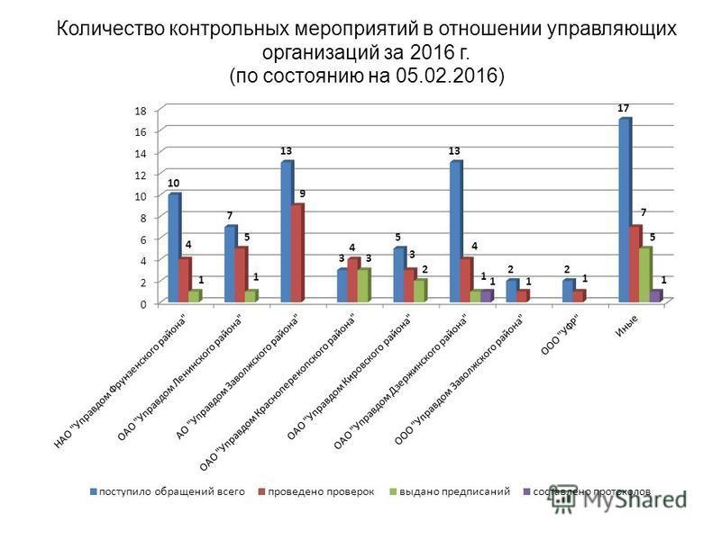 Количество контрольных мероприятий в отношении управляющих организаций за 2016 г. (по состоянию на 05.02.2016)