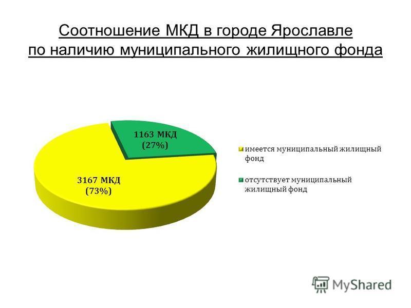 Соотношение МКД в городе Ярославле по наличию муниципального жилищного фонда