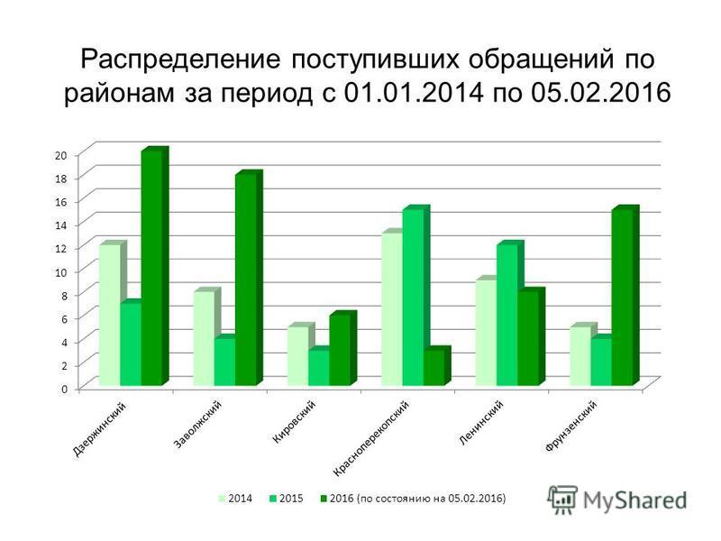 Распределение поступивших обращений по районам за период с 01.01.2014 по 05.02.2016