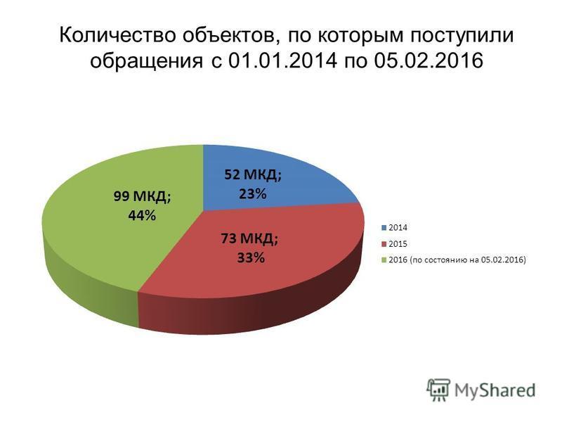 Количество объектов, по которым поступили обращения с 01.01.2014 по 05.02.2016