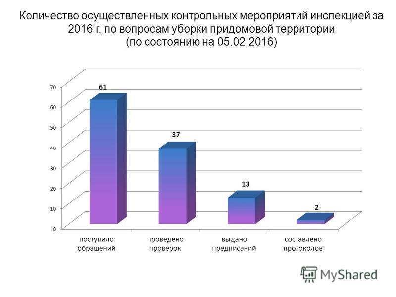 Количество осуществленных контрольных мероприятий инспекцией за 2016 г. по вопросам уборки придомовой территории (по состоянию на 05.02.2016)