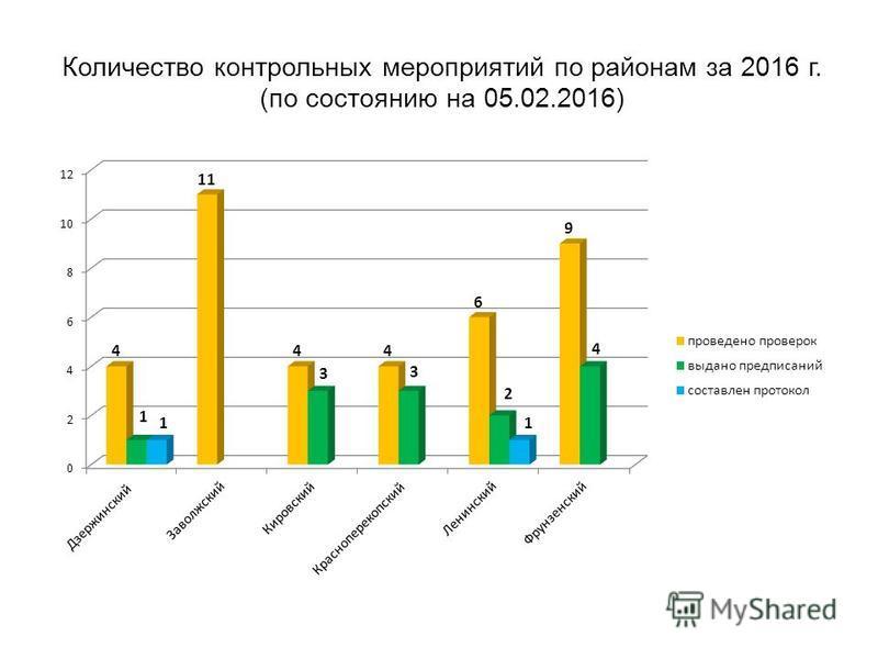 Количество контрольных мероприятий по районам за 2016 г. (по состоянию на 05.02.2016)