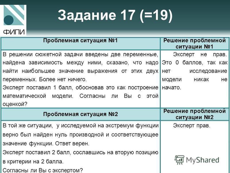 Задание 17 (=19) Проблемная ситуация 1Решение проблемной ситуации 1 В решении сюжетной задачи введены две переменные, найдена зависимость между ними, сказано, что надо найти наибольшее значение выражения от этих двух переменных. Более нет ничего. Экс