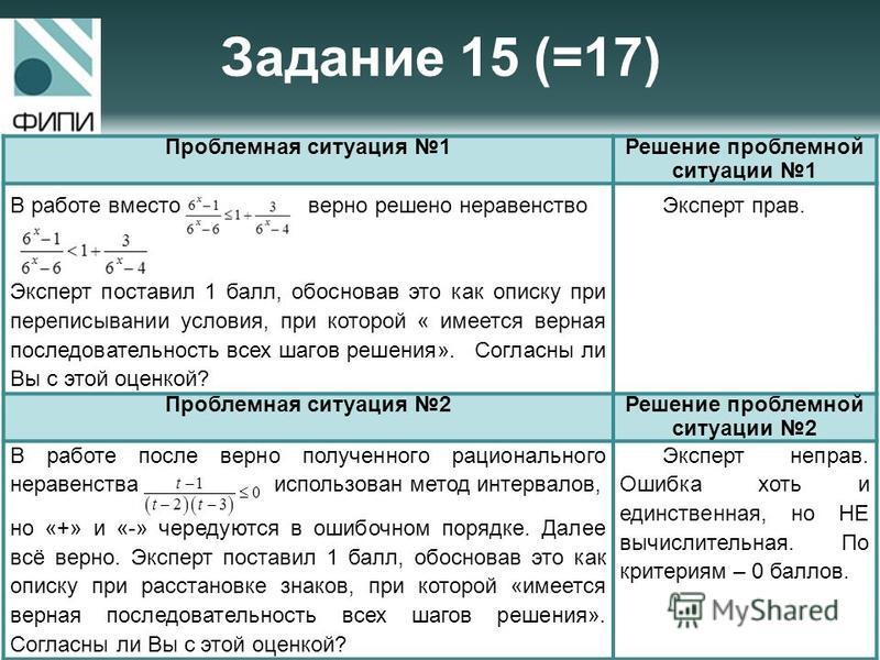 Задание 15 (=17) Проблемная ситуация 1Решение проблемной ситуации 1 В работе вместо верно решено неравенство. Эксперт поставил 1 балл, обосновав это как описку при переписывании условия, при которой « имеется верная последовательность всех шагов реше