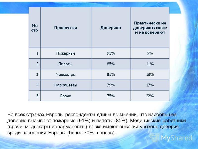 Во всех странах Европы респонденты едины во мнении, что наибольшее доверие вызывают пожарные (91%) и пилоты (85%). Медицинские работники (врачи, медсестры и фармацевты) также имеют высокий уровень доверия среди населения Европы (более 70% голосов). М