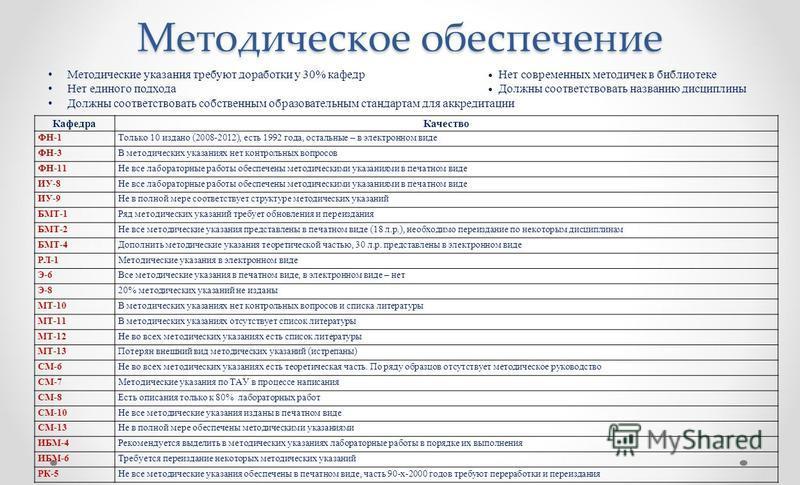 Методическое обеспечение Кафедра Качество ФН-1Только 10 издано (2008-2012), есть 1992 года, остальные – в электронном виде ФН-3В методических указаниях нет контрольных вопросов ФН-11Не все лабораторные работы обеспечены методическими указаниями в печ