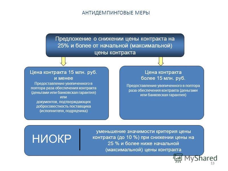 13 Цена контракта более 15 млн. руб. Предоставление увеличенного в полтора раза обеспечения контракта (деньгами или банковская гарантия) Цена контракта 15 млн. руб. и менее Предоставление увеличенного в полтора раза обеспечения контракта (деньгами ил