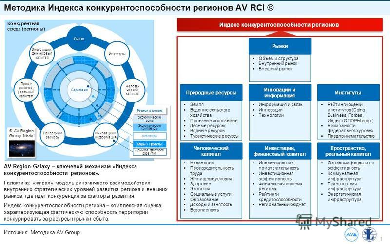 1 Источник: Методика AV Group. Методика Индекса конкурентоспособности регионов AV RCI © AV Region Galaxy – ключевой механизм «Индекса конкурентоспособности регионов». Галактика: «живая» модель динамичного взаимодействия внутренних стратегических уров