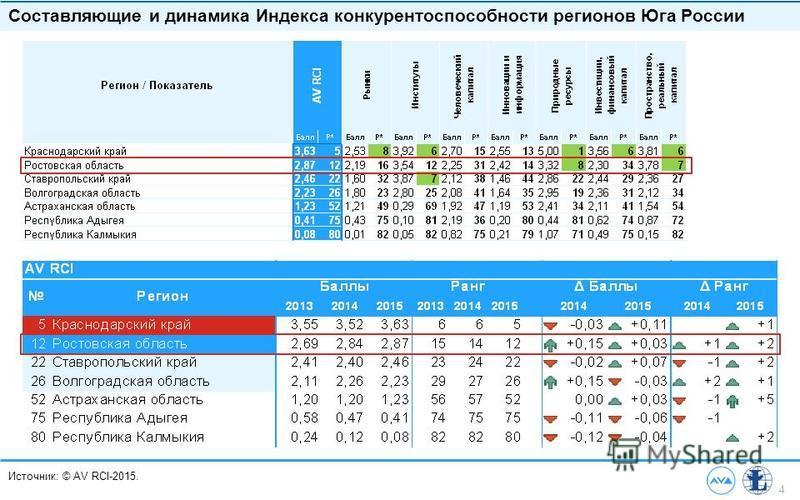 4 Источник: © AV RCI-2015. Составляющие и динамика Индекса конкурентоспособности регионов Юга России