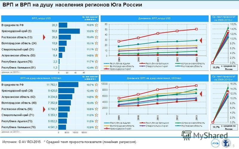 5 Источник: © AV RCI-2015. * Средний темп прироста показателя (линейная регрессия). ВРП и ВРП на душу населения регионов Юга России