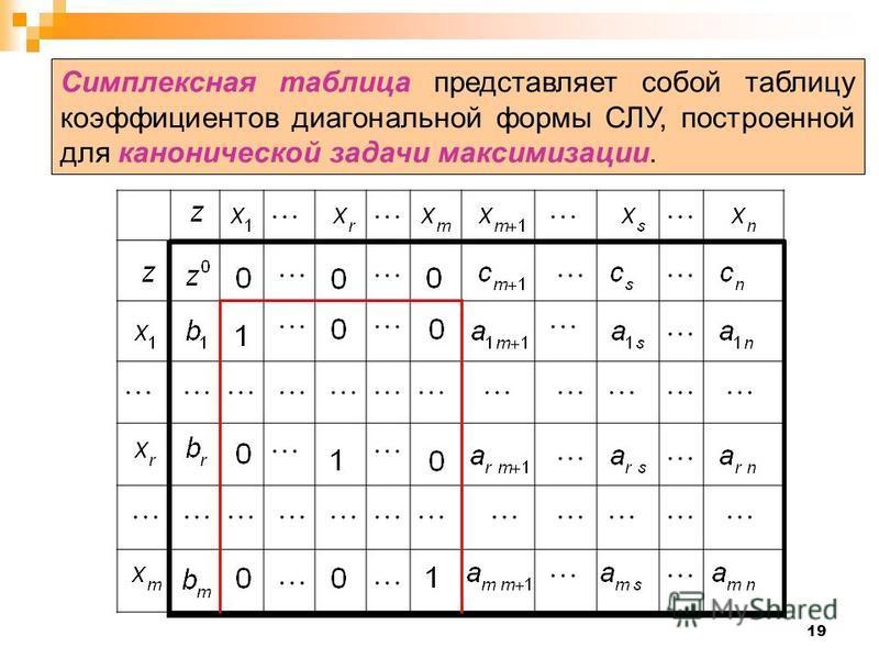 19 Симплексная таблица представляет собой таблицу коэффициентов диагональной формы СЛУ, построенной для канонической задачи максимизации.