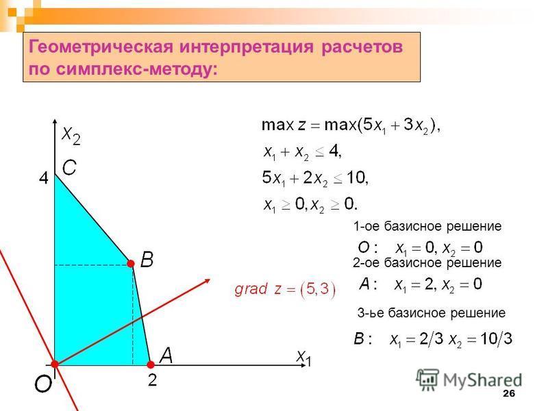 26 Геометрическая интерпретация расчетов по симплекс-методу: 1-ое базисное решение 2-ое базисное решение 3-ье базисное решение