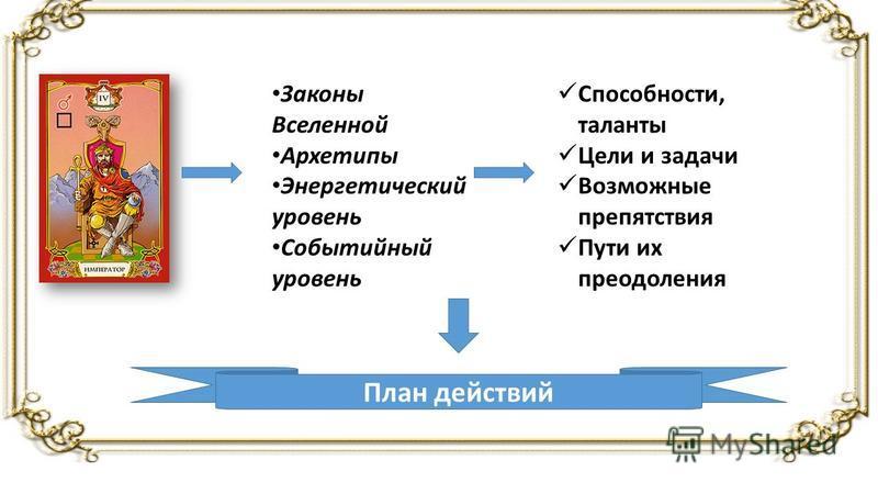Законы Вселенной Архетипы Энергетический уровень Событийный уровень Способности, таланты Цели и задачи Возможные препятствия Пути их преодоления План действий