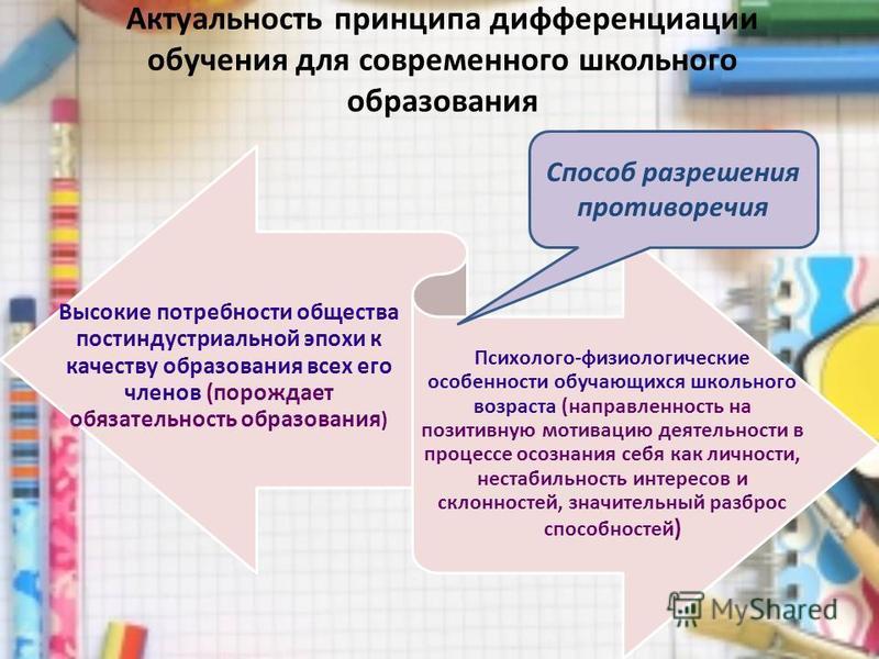 Актуальность принципа дифференциации обучения для современного школьного образования Высокие потребности общества постиндустриальной эпохи к качеству образования всех его членов (порождает обязательность образования ) Психолого-физиологические особен