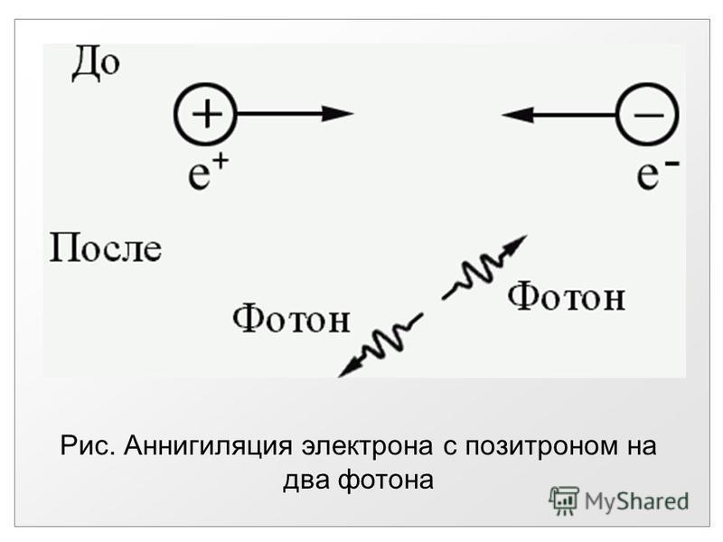 Рис. Аннигиляция электрона с позитроном на два фотона