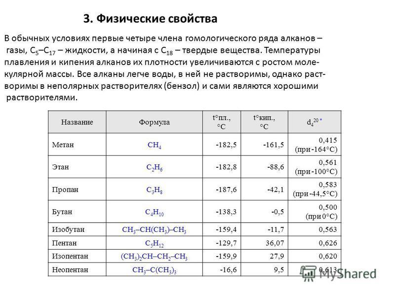3. Физические свойства В обычных условиях первые четыре чле на гомологического ряда алканов – газы, C 5 –C 17 – жидкости, а начиная с C 18 – твердые вещества. Температуры плавле ния и кипе ния алканов их плотности увеличиваются с ростом молекулярной