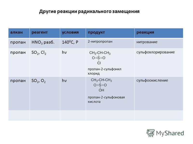 Другие реакции радикального замеще ния алканреaге нтусловияпродуктреакция пропанHNO 3 разб.140 0 C, Р 2-нитропропан нитрование пропанSO 2, Cl 2 hνhν пропан-2-сульфонил хлорид сульфохлорирование пропанSO 2, O 2 hνhν пропан-2-сульфоновая кислота сульфо